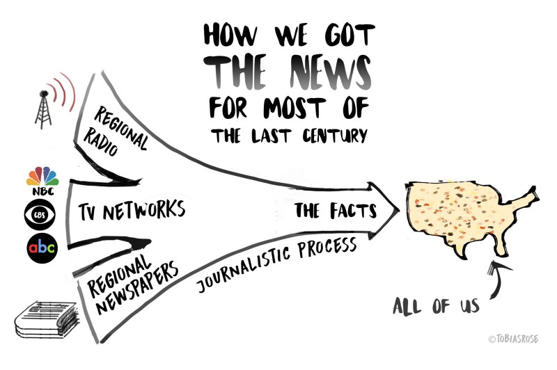 Graphic illustrating news dissemination process for most of last century. Previously, news was disseminated from regional radio, tv networks, and regional newspapers that underwent a journalistic process before going out to everyone.
