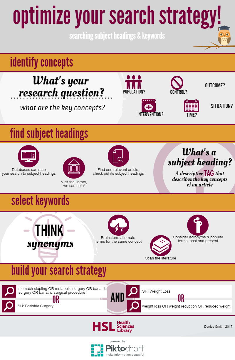 Optimize Your Search Strategy - Infographic