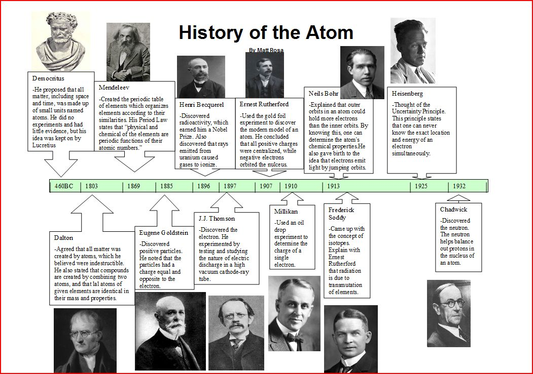 Home Chemistry11 Atomic Structure Collinson Library At