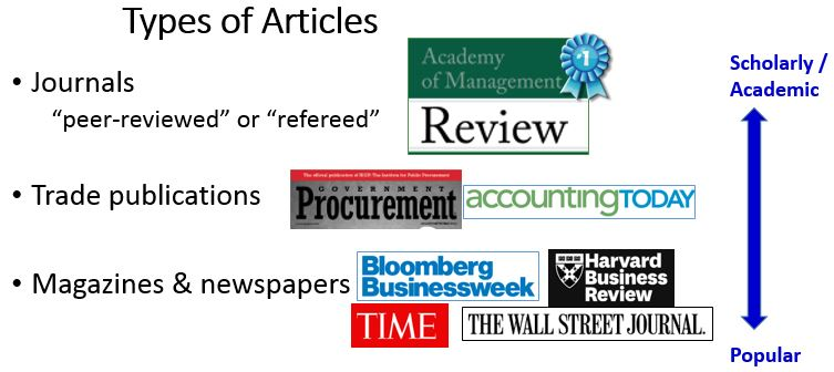 Articles Business Management Webster University Library