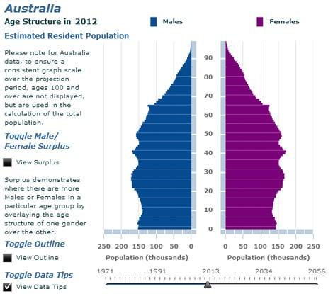 Population Map Of Australia 2013.Australian Bureau Of Statistics Finding Health Statistics Health