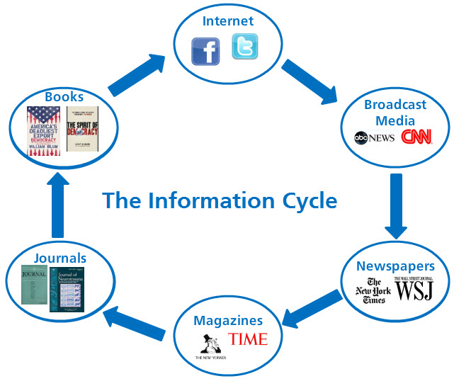 A cycle with  6 circles going from Internet to Media to Newspapers to Magazines to Journals and finally to Books and then back to Internet