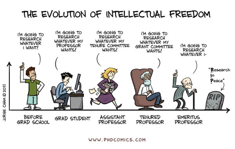 Evolution of Intellectual Freedom from PhD Comics
