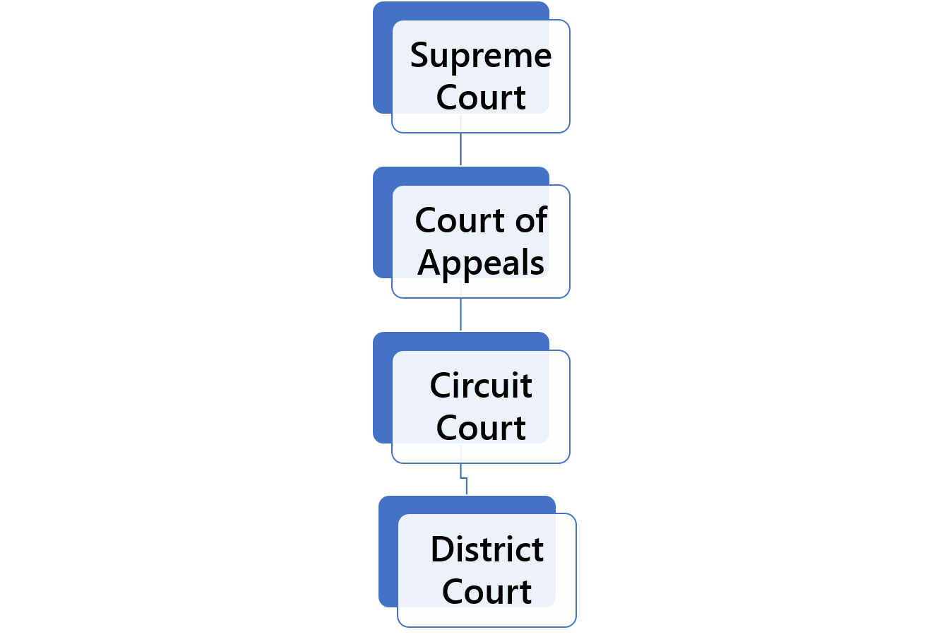 Washington Court Structure