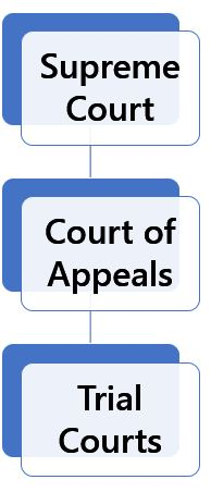 Florida Court Structure