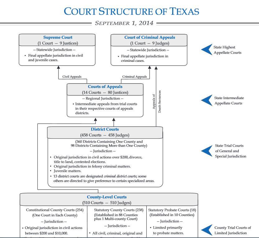 highest court in texas for criminal cases