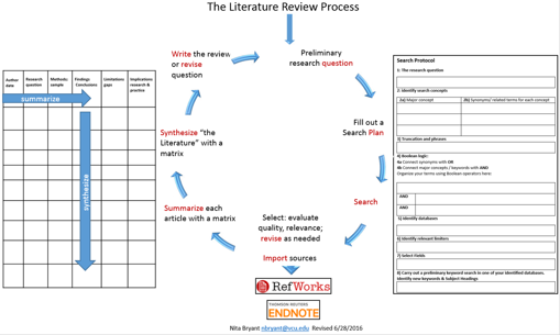 lit review matrix