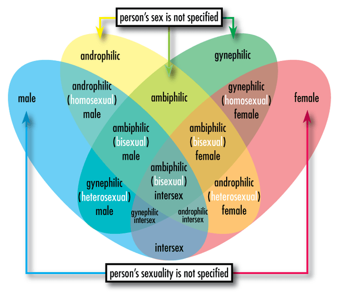 sex versus sexuality venn diagram