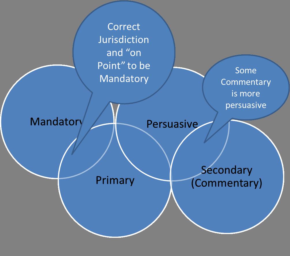 Venn Diagram of Mandatory, Persuasive, Primary, & Secondary Law