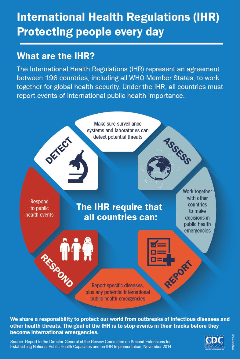 International Health Regulations Global Health Law