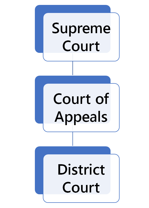 Iowa Court Structure