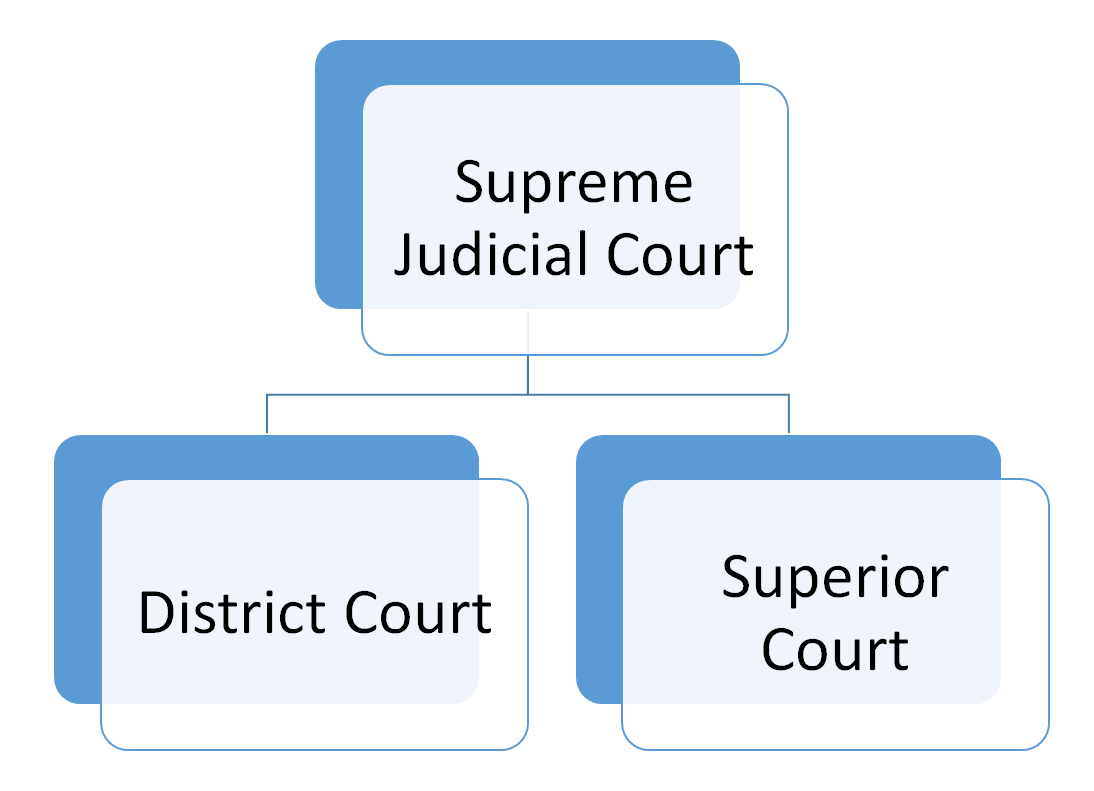 Maine Court Structure