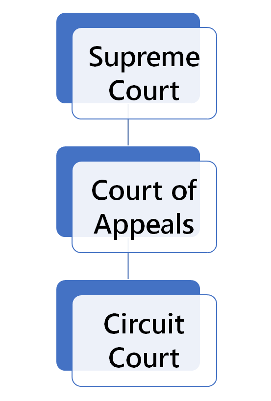 Missouri Court Structure