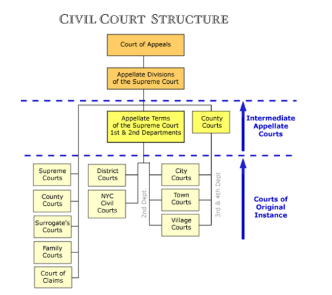 Civil Court Structure