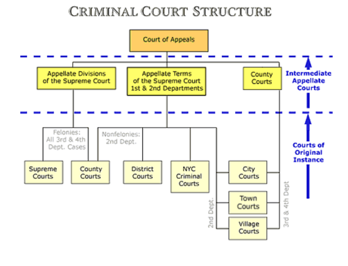 Criminal Court Structure