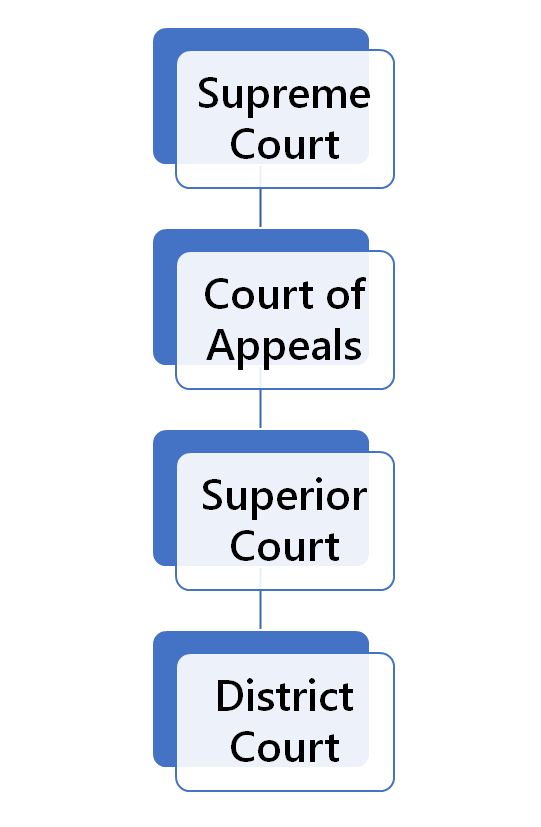 North Carolina Court Structure