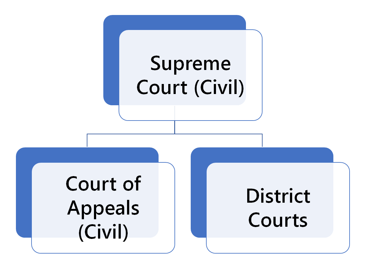 Oklahoma Civil Court Structure