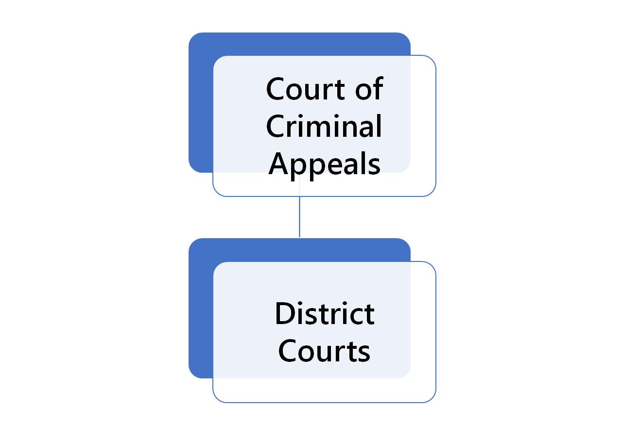 Oklahoma Criminal Court Structure