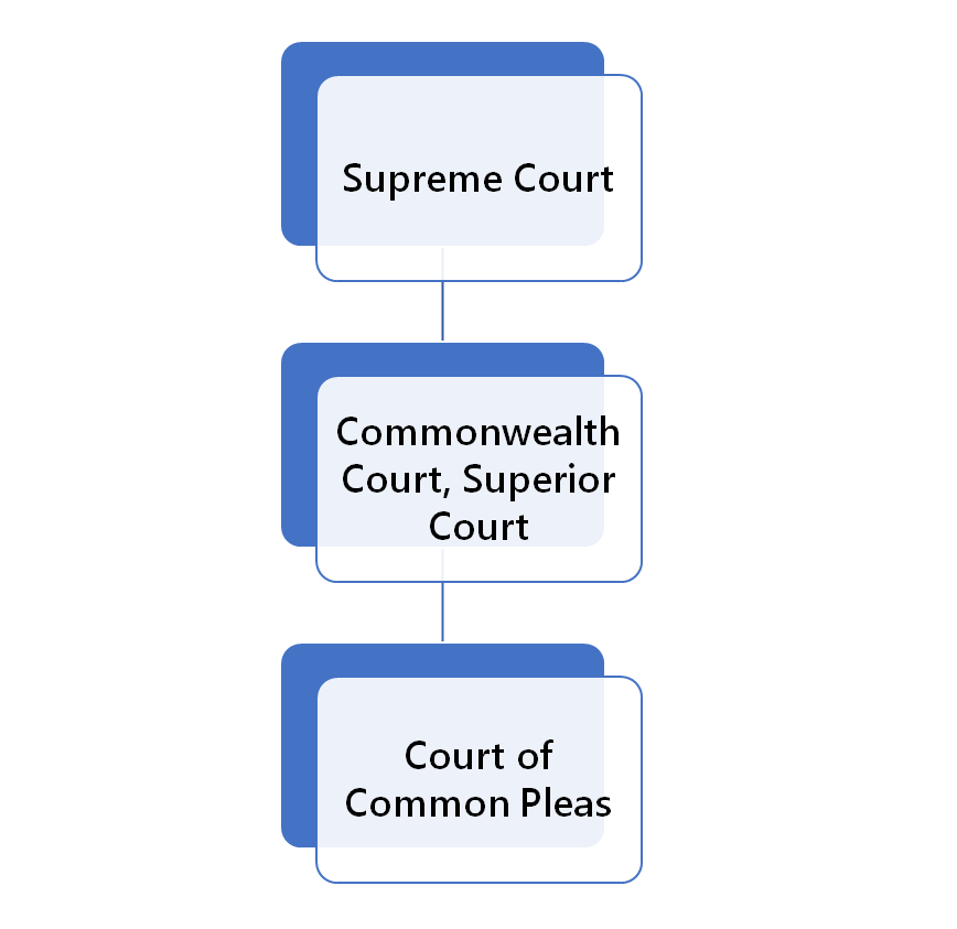 Court Structure