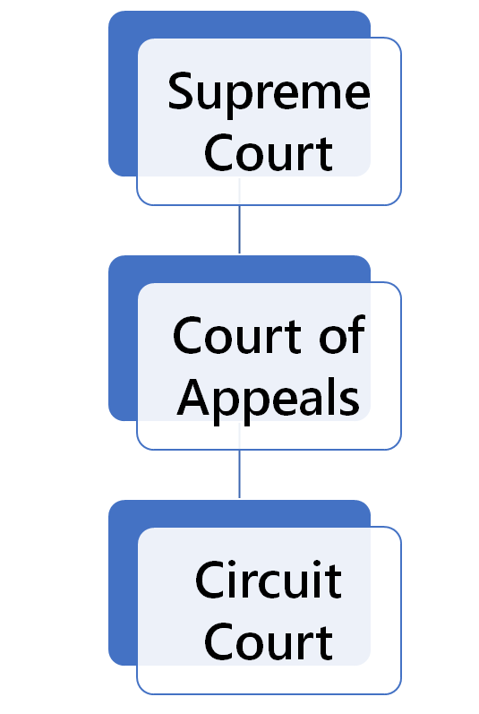 Wisconsin Court Structure