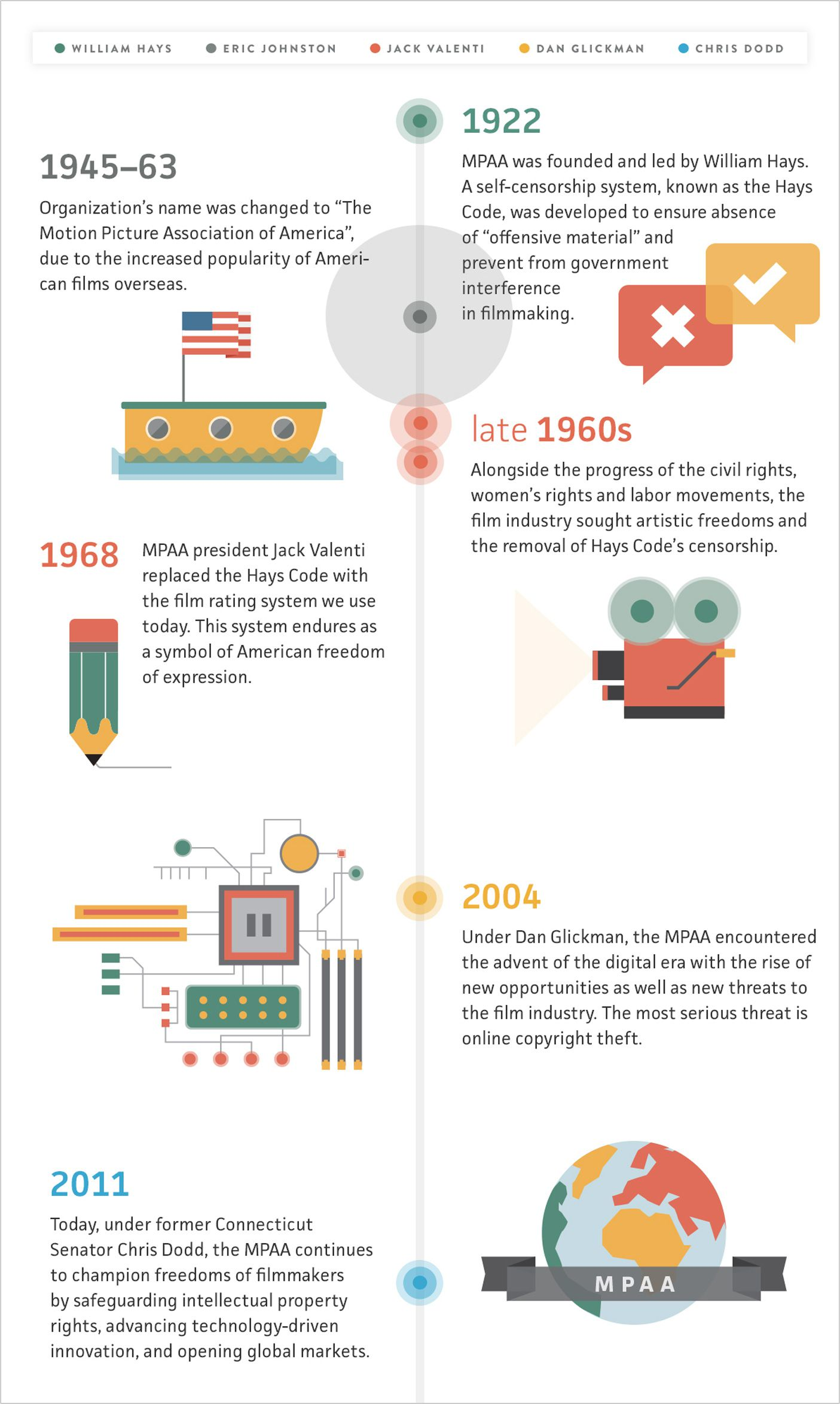 History of the MPAA