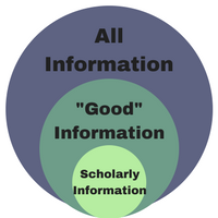 Scholarly info in perspective - scholarly is not synonymous with good.