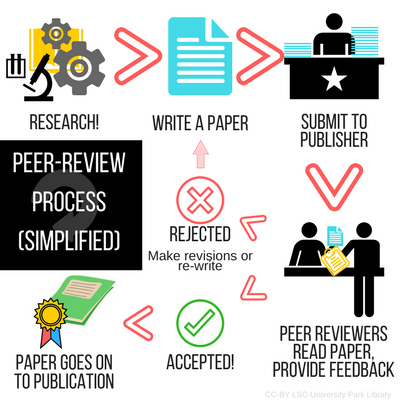 Peer-review process (simplified)