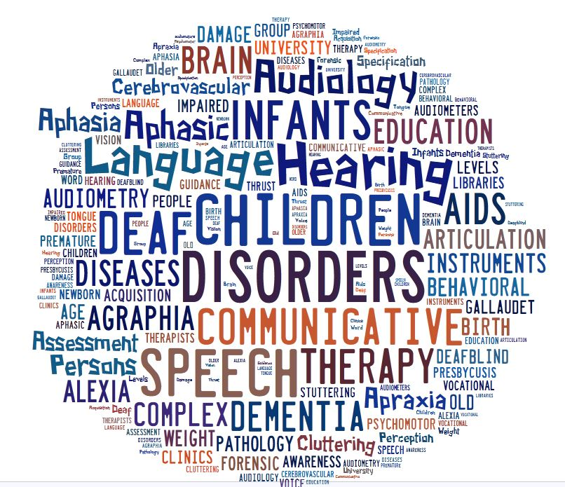 communication disorders word cloud