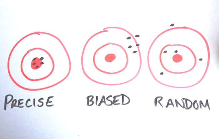 Three targets. On the left, one is labeled precise and has five shots clustered in and close to the bulls-eye. In the middle, one labeled biased has five shots clustered over to the top right of the bulls-eye. On the right, one labeled random has five shots scattered all over the target.