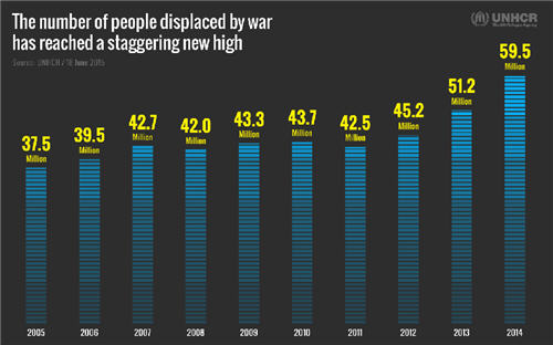 "UNHCR 2014 ""people displaced by war"""