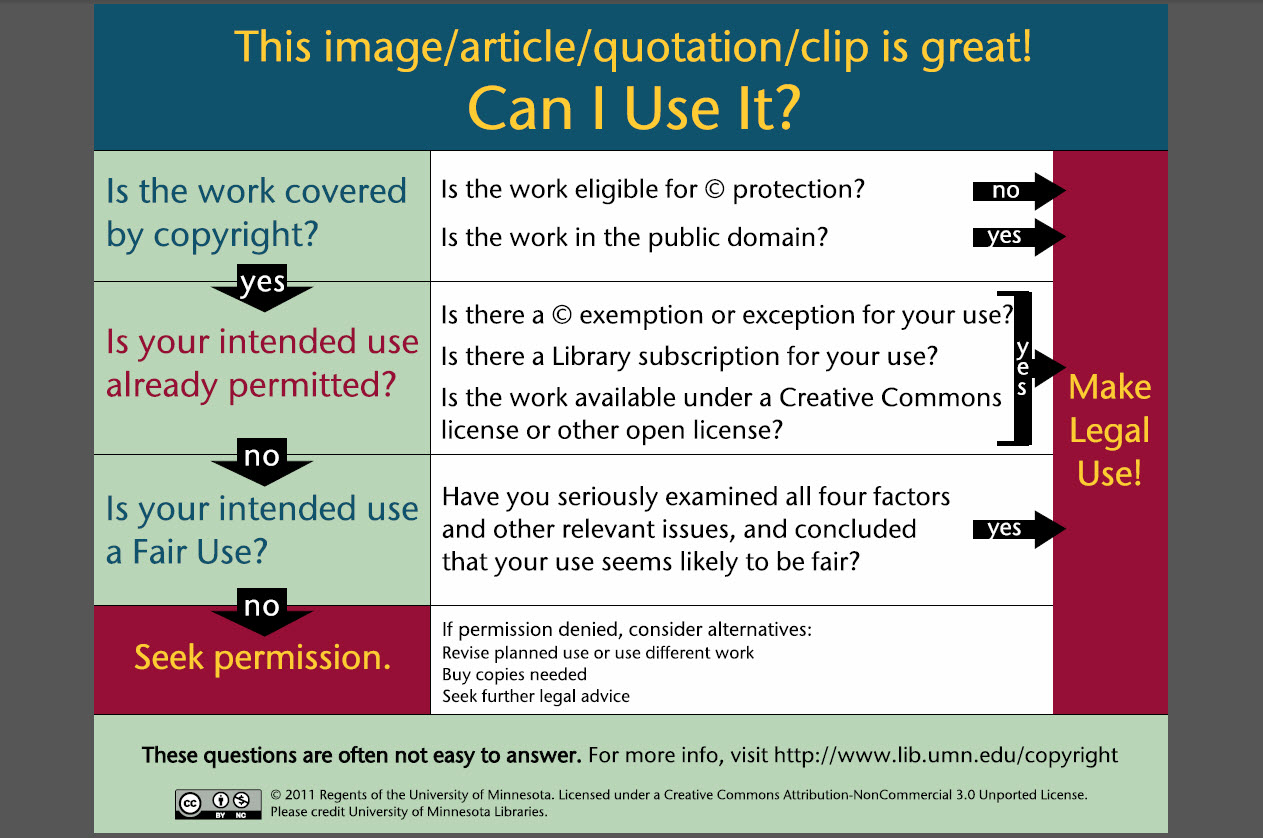 Copyright considerations chart by the University of Minnesota Libraries
