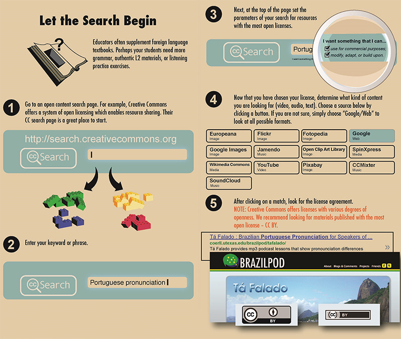 Infographic about seaching for open educational resources