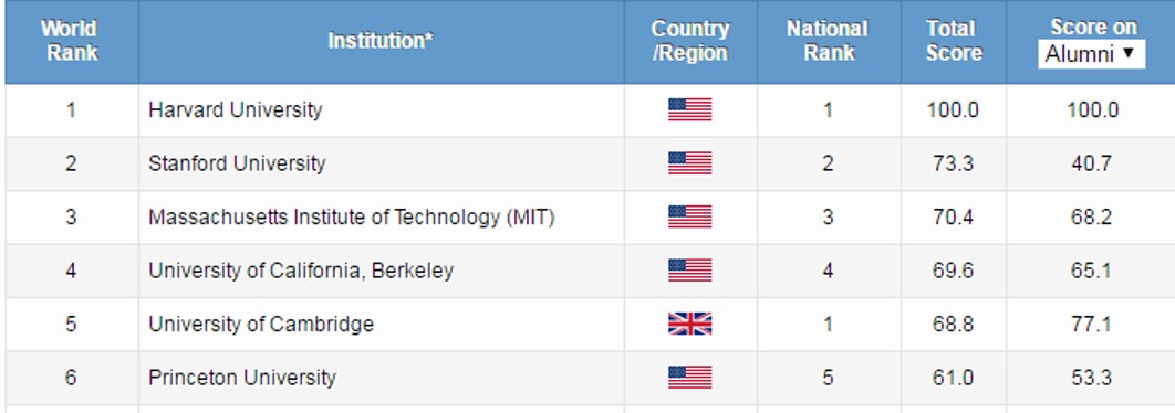 Ranking Of Universities >> Commonly Used University Ranking Lists Measuring Research