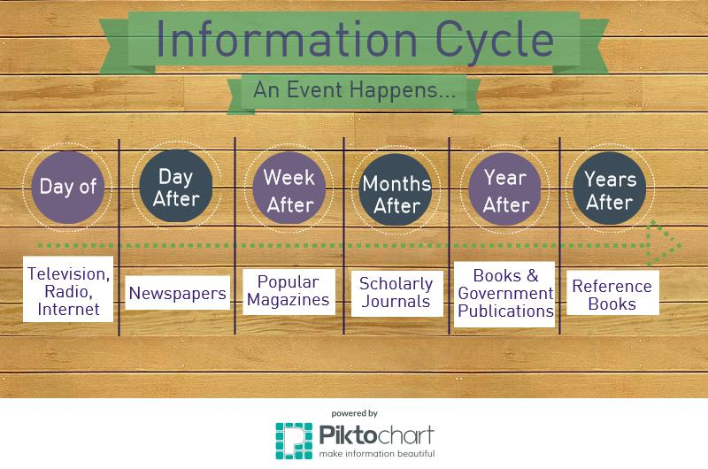 Infographic of the Information cycle: Day of is Television, Radio, and Internet; Day after is Newspapers; Week after is popular magazines; Months after is scholarly journals; Year after is books and government publications; years after is reference books