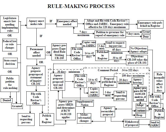 Washington State's Rule-Making Process