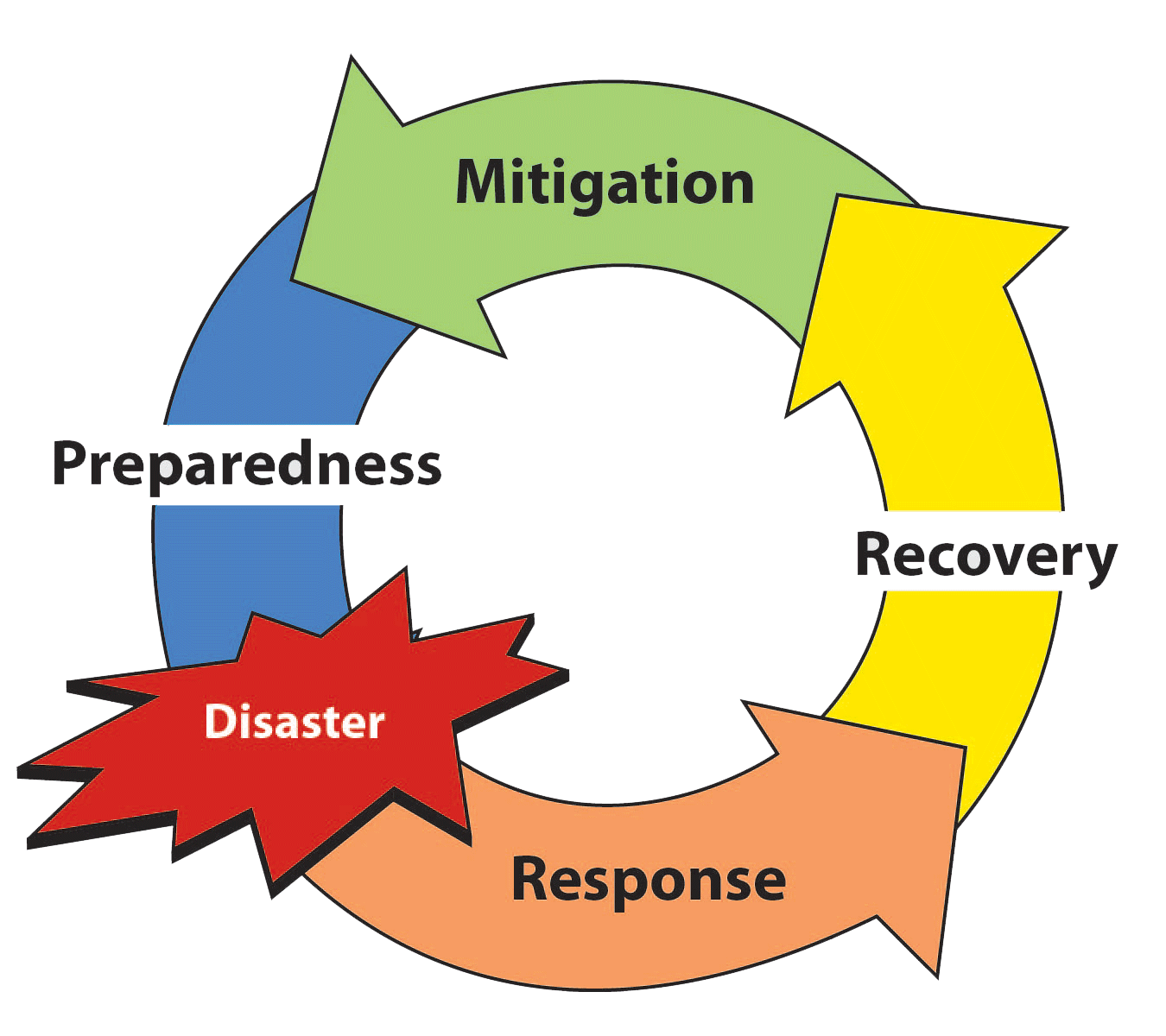 Standards Regulations And Safety Emergency Management