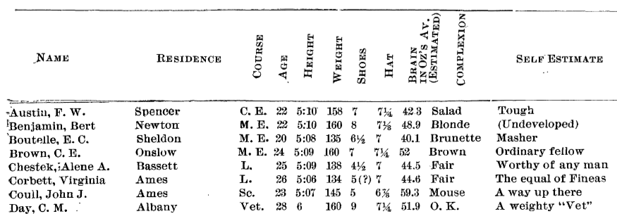 Table example from 1894