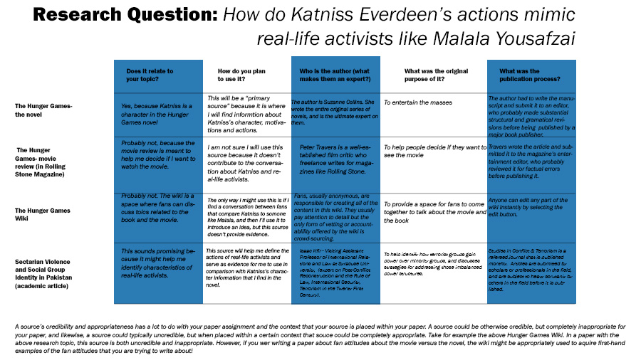 "rubric displaying information about different types of sources and their value to the research question ""How do Katniss Everdeen's actions mimic real-life activists like Malala Yousafzai"""