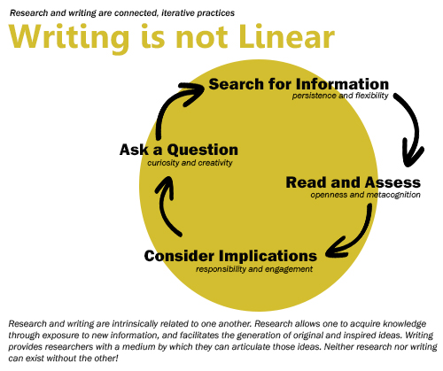 Writing Cycle Graphic: Ask a Question (curiosity and creativity)> Search for Information (persistence and flexibility)>Read and Assess (openness and metacognition)>Consider Implications (responsibility and engagement).