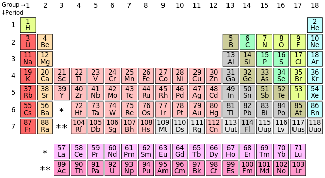 periodi table of elements