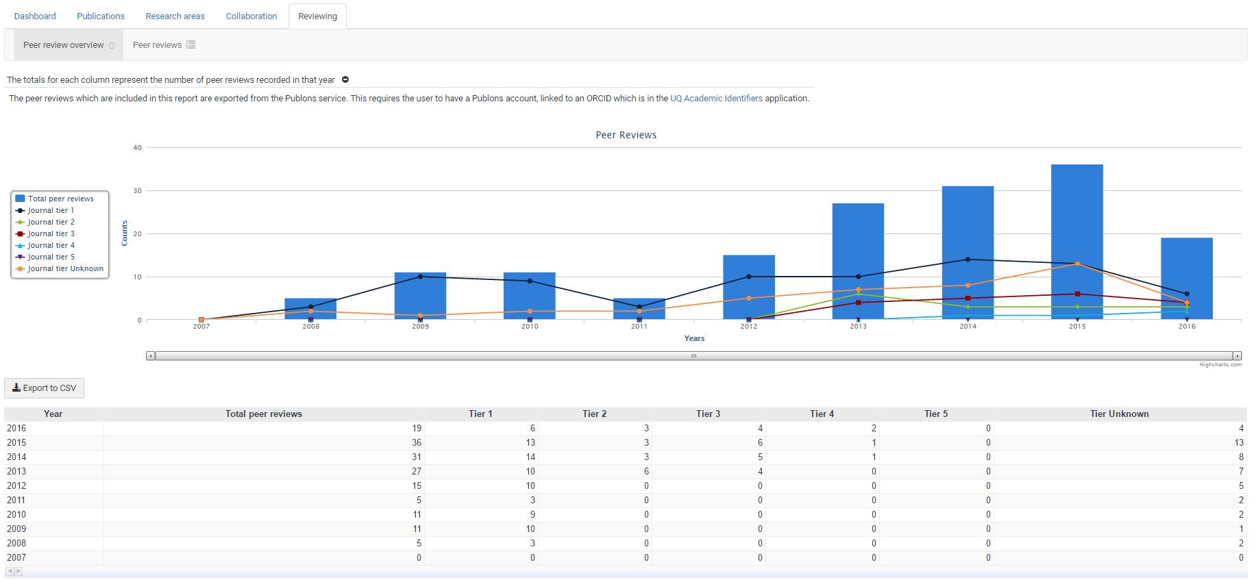 Publons information in UQ Author Statistics