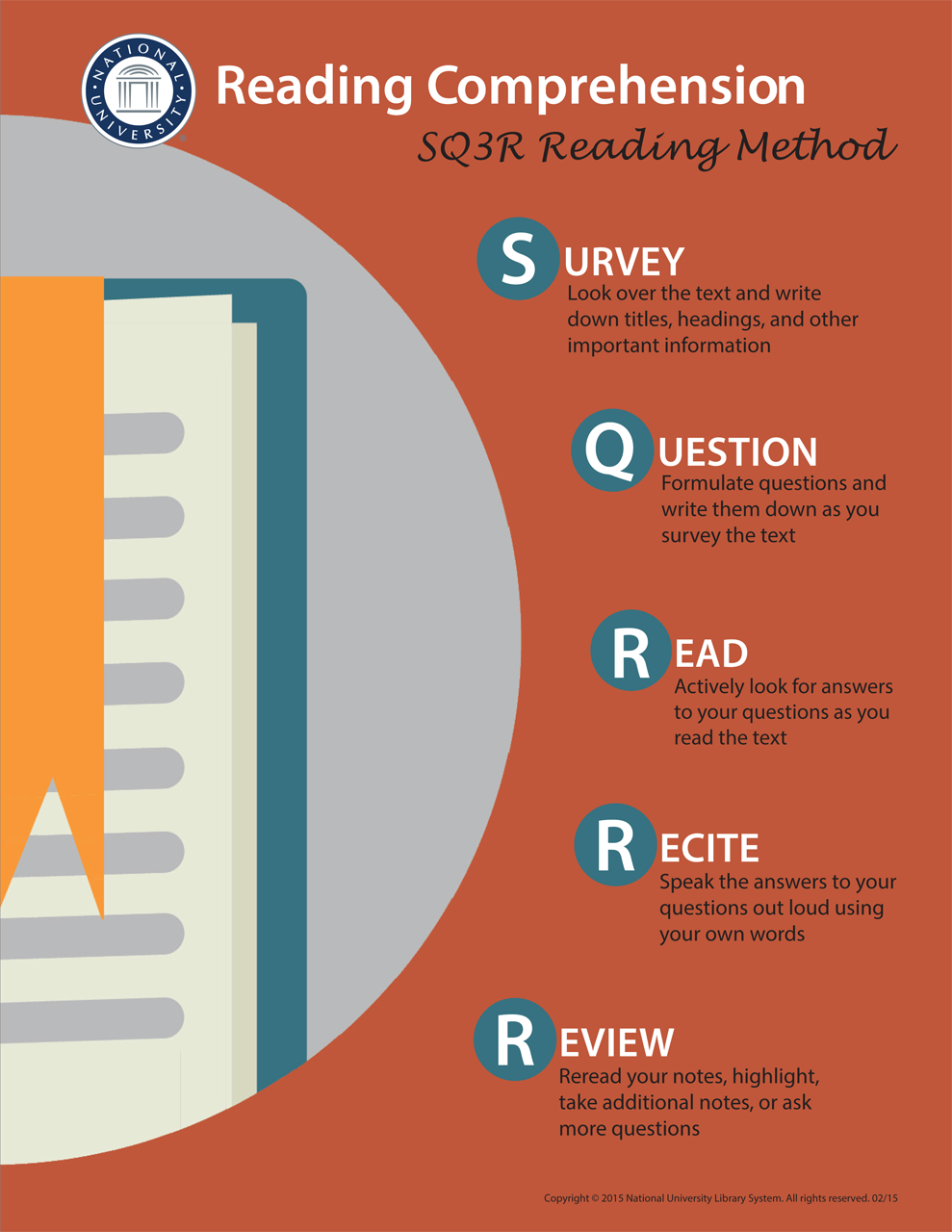 Reading comprehension study skills research guides at for Sq3r template