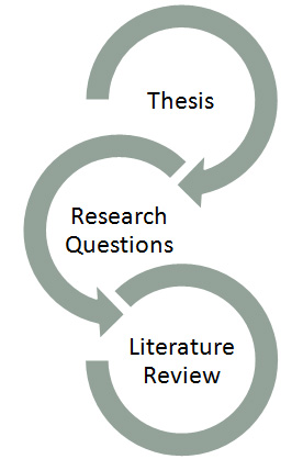 what is literature review in research