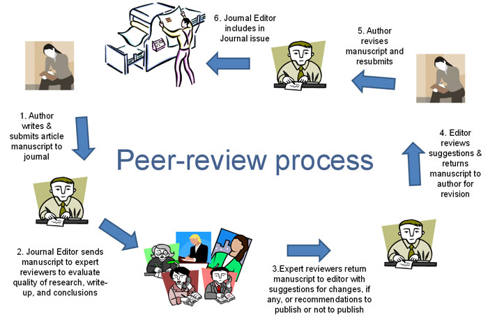 article review of the ideal works of Introduction the peer review of scientific manuscripts is a cornerstone of modern science and medicine peer reviewed journals rely on expert and objective review by knowledgeable researchers to ensure.