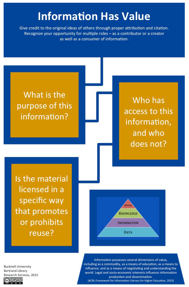 Frame 3: Information Has Value - Information Literacy: Engaging Our ...