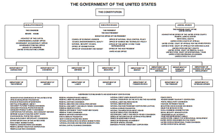 A history of federal governments in united states