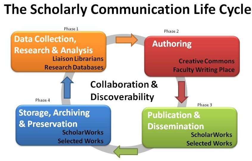 infographic depicting the scholarly communication life