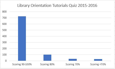 Student Learning Assessment Results Library Instruction