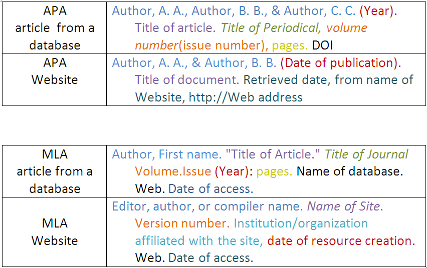 "These tables show how to cite different kinds of resources in APA and MLA format. APA article from a database: Author, A.A., Author, B.B., & Author, C.C. (Year). Title of article. Title of Periodical, volume number(issue number), pages. DOI    APA Website: Author, A.A., & Author, B.B. (Date of publication). Title of document. Retrieved date, from name of Website, http://Web address.   MLA article from a database: Author, First Name. ""Title of the Article."" Title of Journal Volume.Issue (Year): pages. Name of database. Web. Date of access.   MLA Website: Editor, author, or compiler name. Name of Site. Version number. Institution/organization affiliated with the site, date of resource creation. Web. Date of access.  [Note: All of the formats use a hanging indent, and in all formats the title of the periodical is italicized.]"