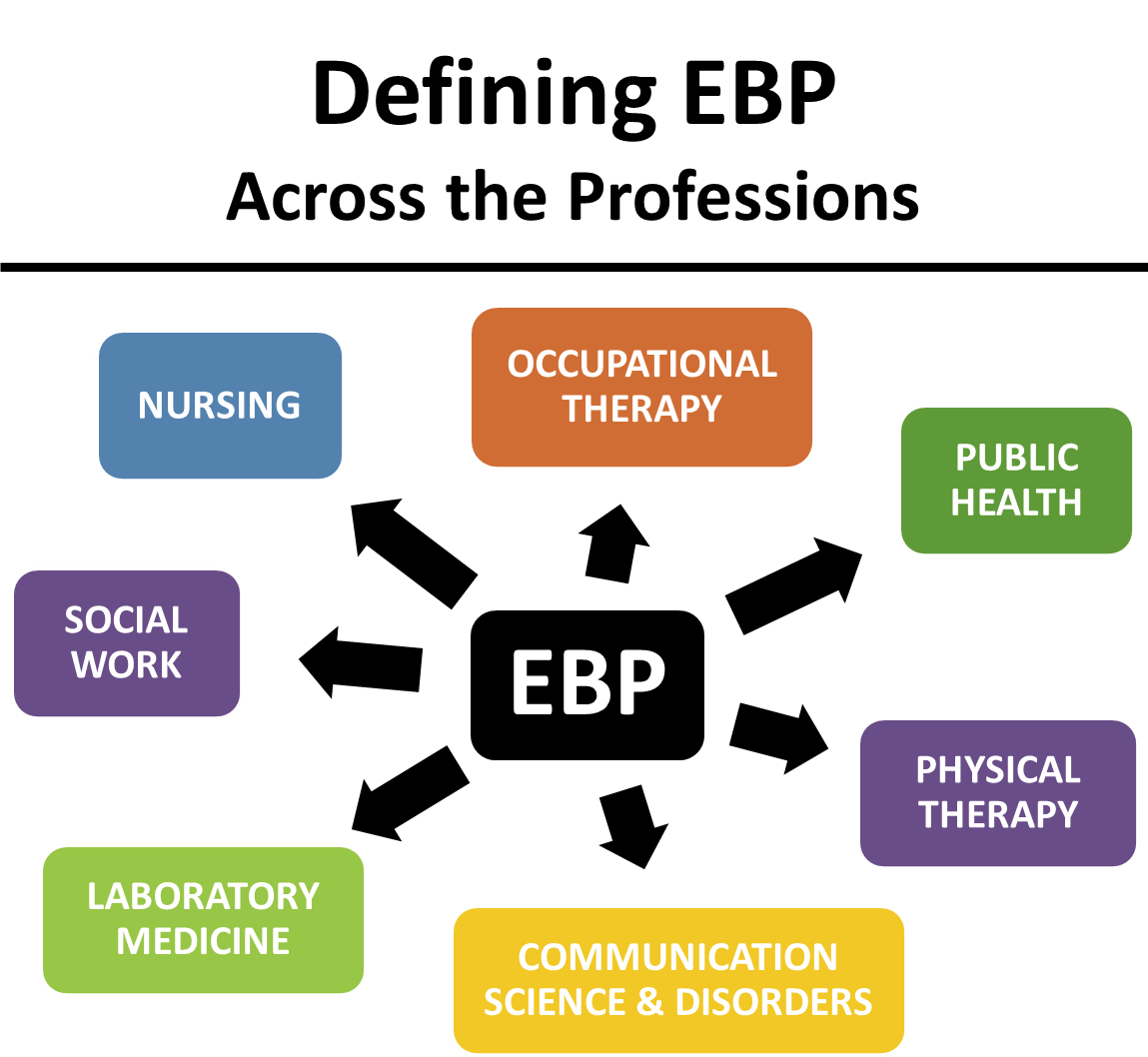 Defining EBP across the professions